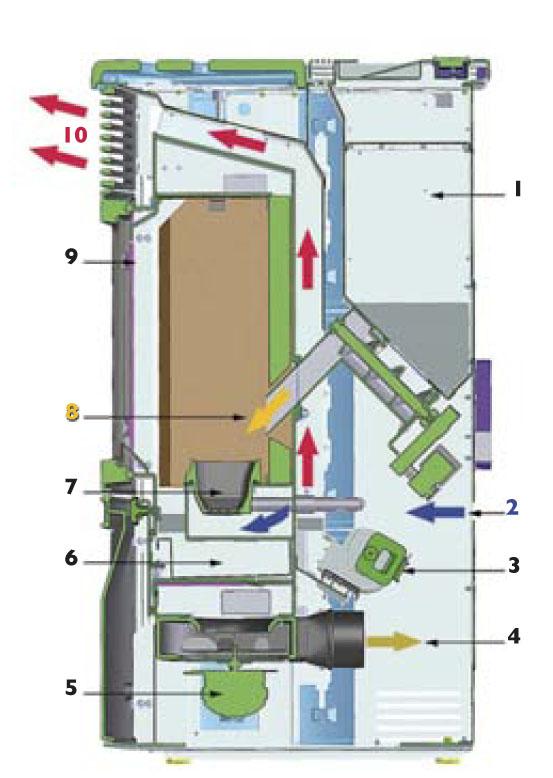 Poêle arce ventilation simple  Poêle à granulés  Chauffage bois
